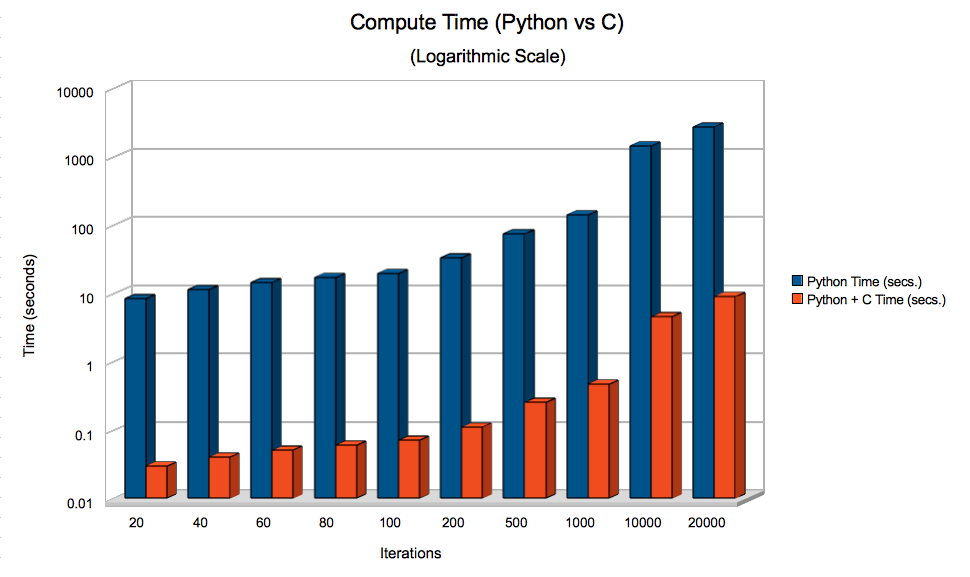 Comparison of the Python + C implementation vs a pure Python one. Scale is Logarithmic.