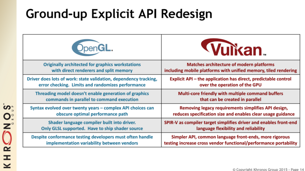 Comparison of the OpenGL and Vulkan APIs of the Khronos Group. Slide Copyright (C) 2016 Khronos Group.